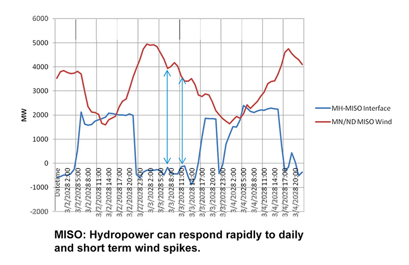 MISO: Hydropower can respond rapidly to daily and short term wind spikes.